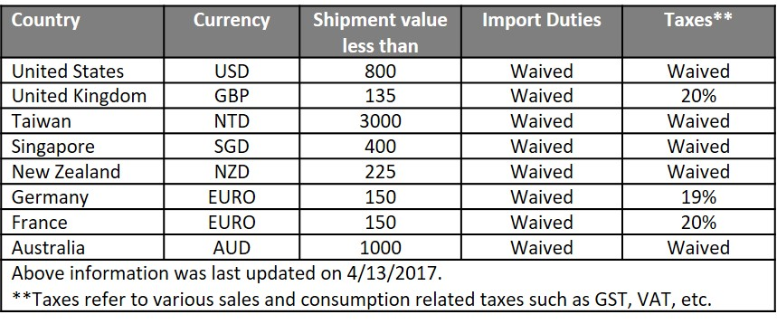 Cross border internet shipment duties taxes